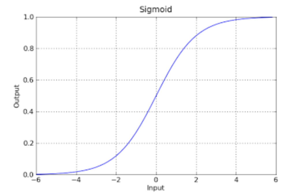 Neural Networks, Sigmoid Function
