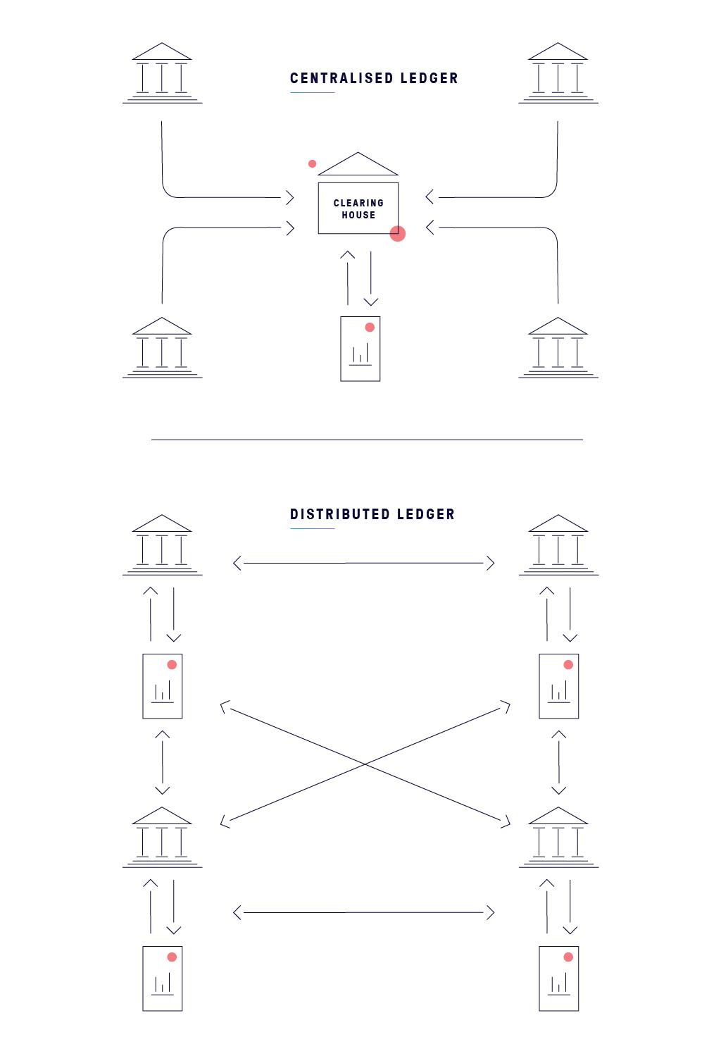 Centralized ledger vs distributed ledger