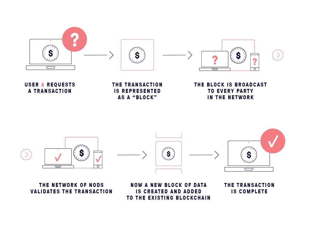 Consensus model for blockchain