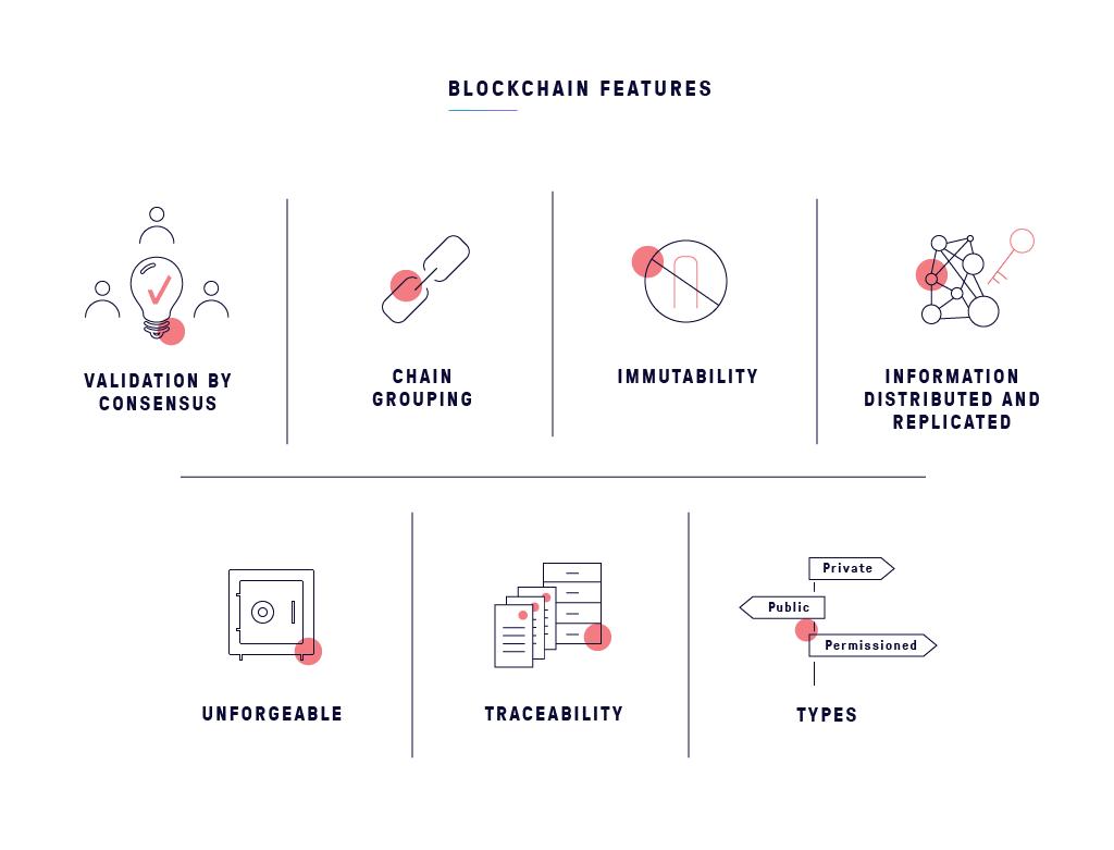 Blockchain features