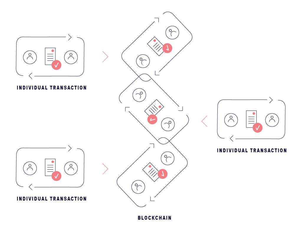 Individual transactions vs blockchain
