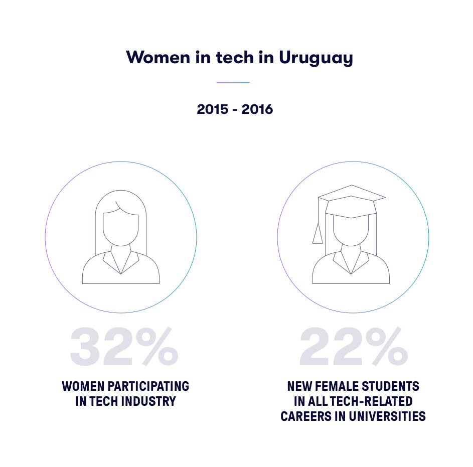 Women in tech uruguay