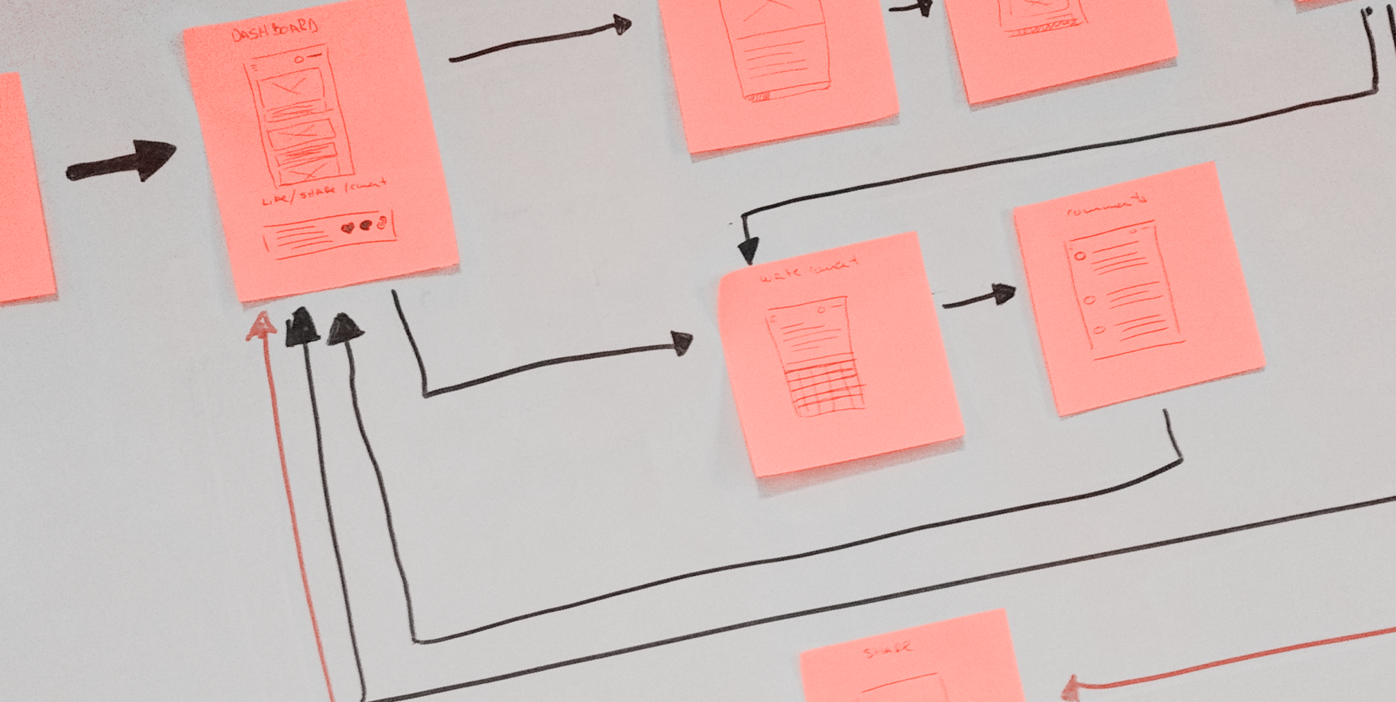 5 non-obvious principles of product discovery processes