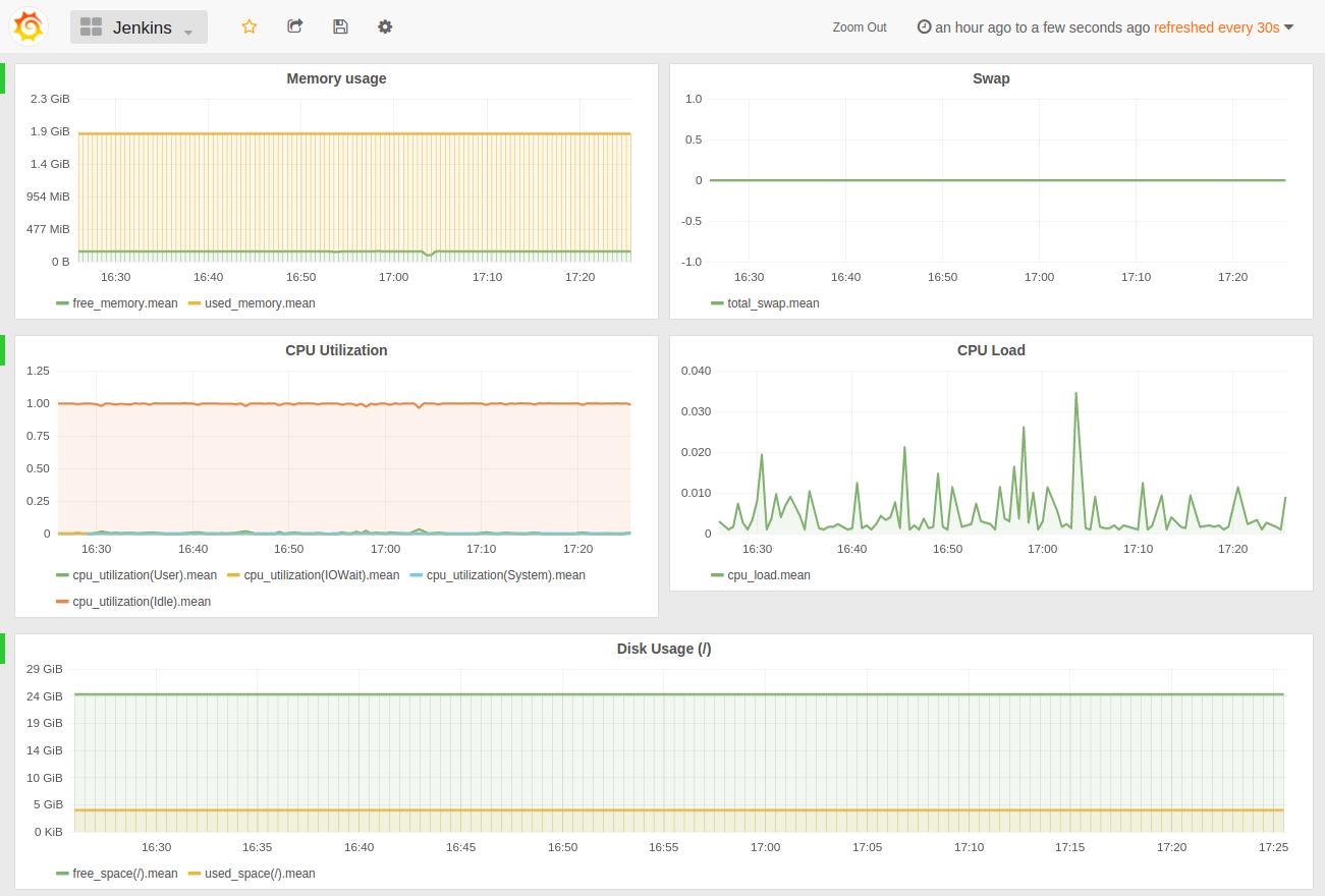 Custom server monitoring tool using Scala and Akka | Moove It Blog